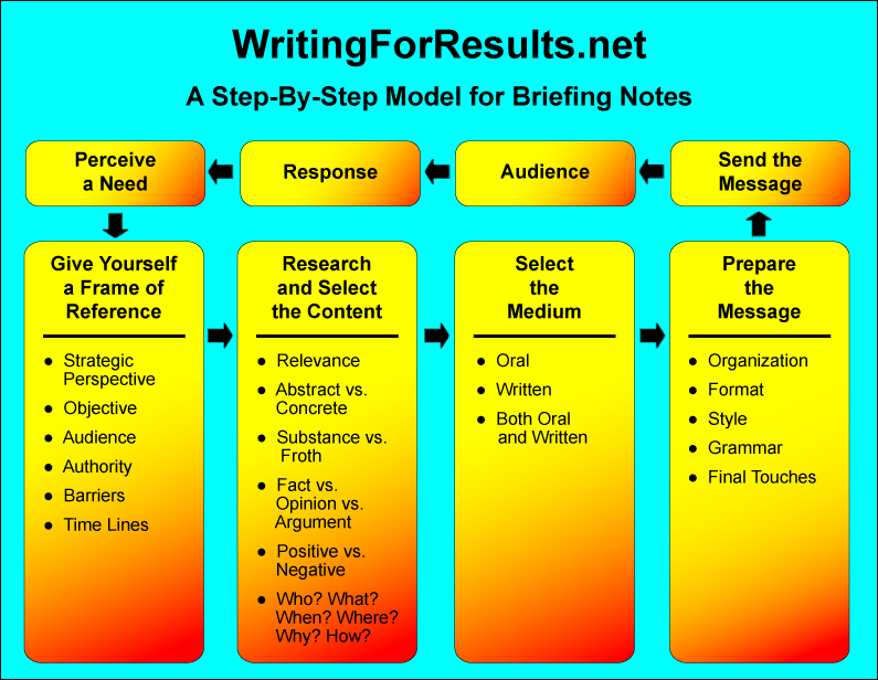 Writing for Results Chart